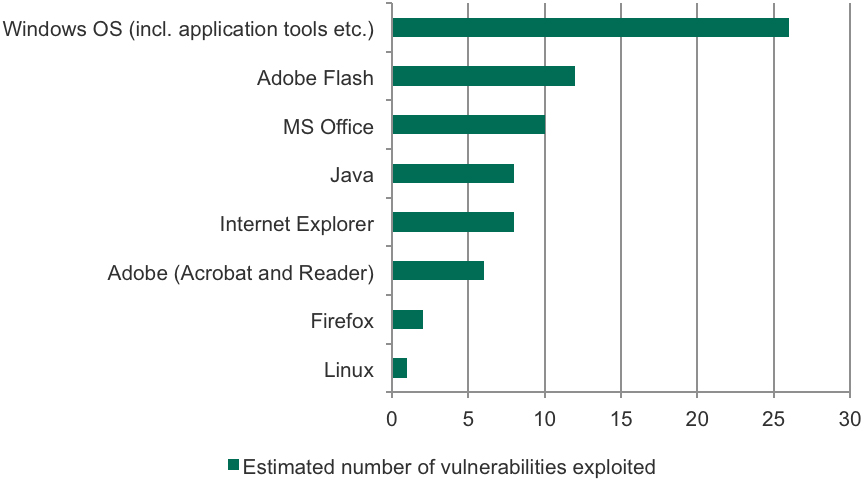Exploits: how great is the threat?