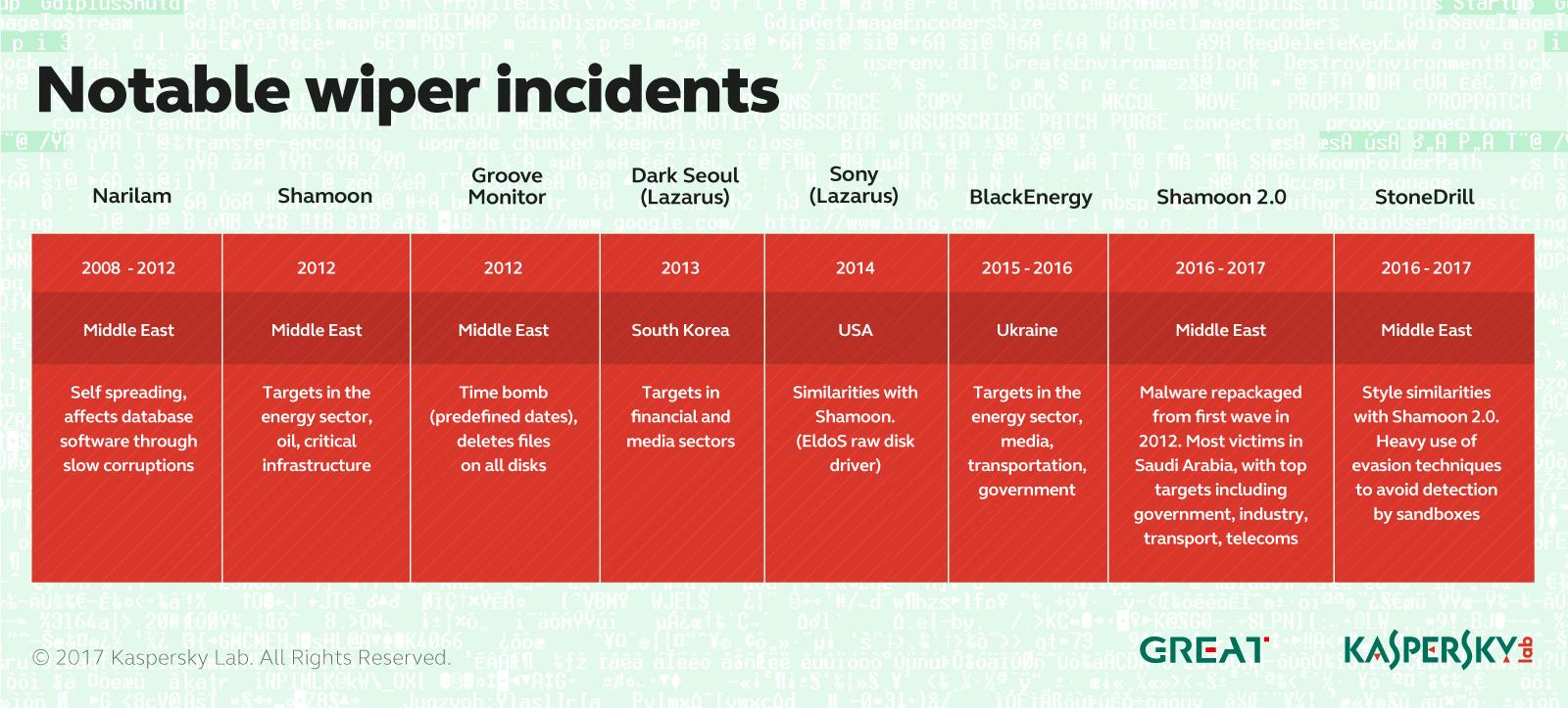 IT threat evolution Q1 2017   Securelist