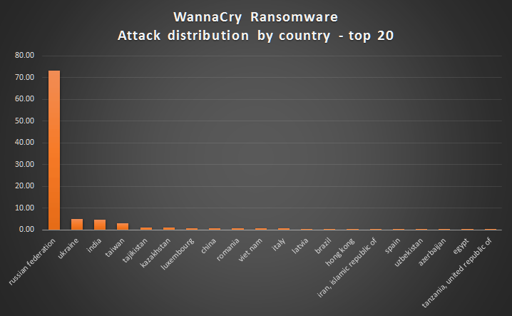 WannaCry ransomware used in widespread attacks all over the