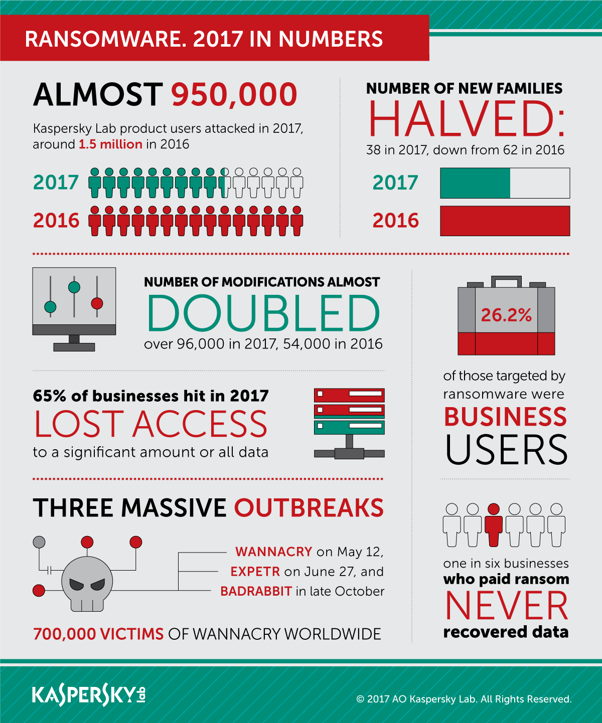 Kaspersky Security Bulletin Story Of The Year 2017 Securelist