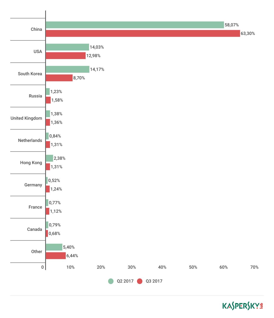 DDoS attacks in Q3 2017 | Securelist