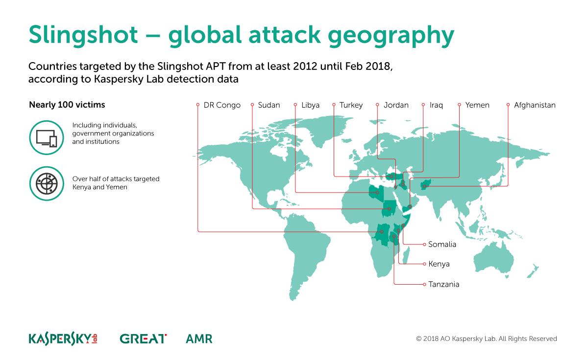The Slingshot APT FAQ | Securelist