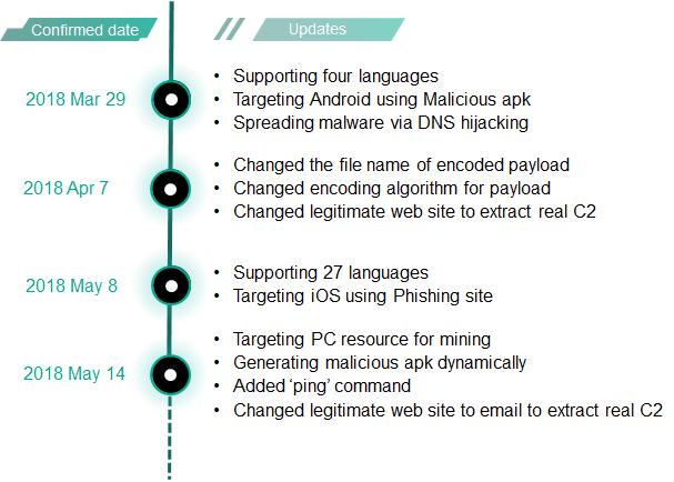 - roaming mantis update 12 - Roaming Mantis dabbles in mining and phishing multilingually