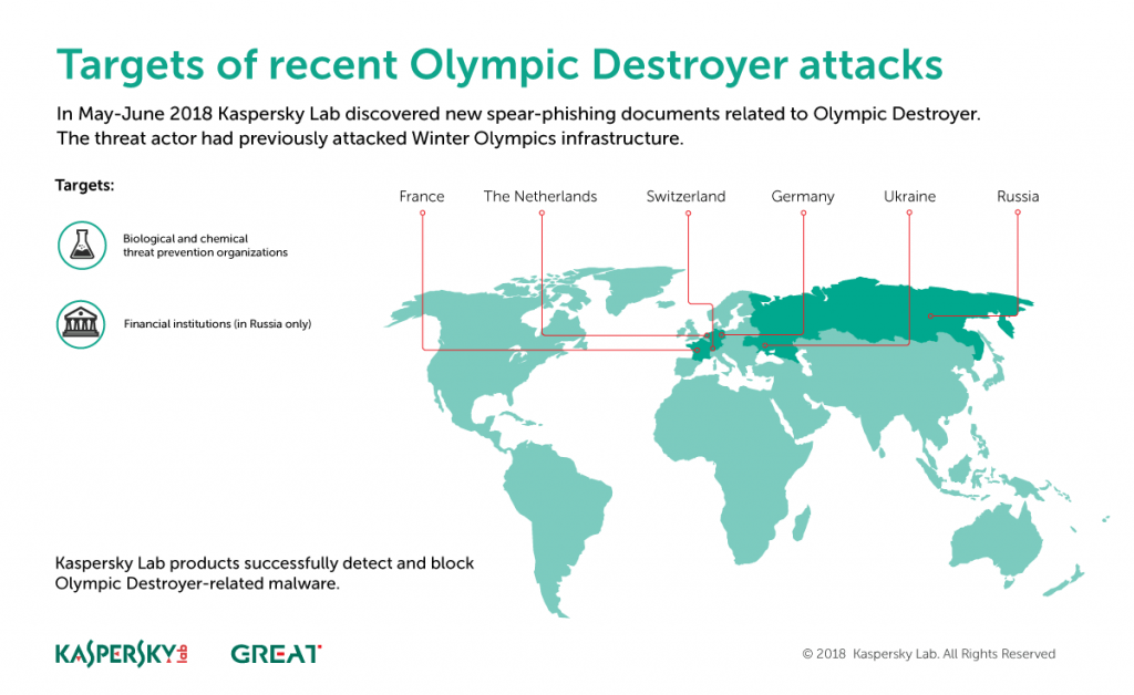 - OlympicDestroyer still alive infographic 1024x628 - Olympic Destroyer is still alive