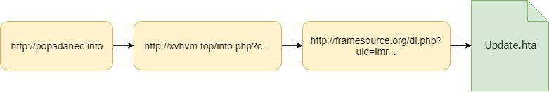 - pbot adware 04 - Pbot: evolving adware – Securelist