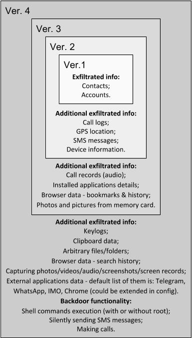 IT threat evolution Q2 2018 | Securelist