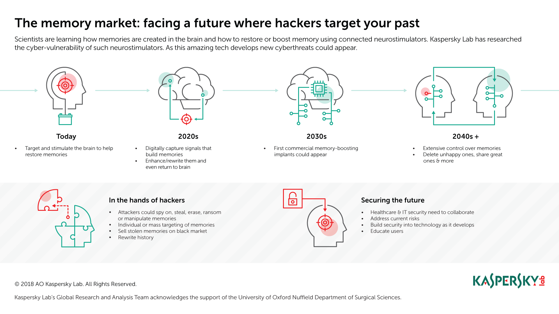 - 20181010 Infographics The memory market - Hackers attacking your memories: science fiction or future threat?