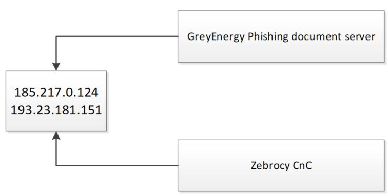 - 190123 GreyEnergy overlap 2 - GreyEnergy's overlap with Zebrocy | Securelist