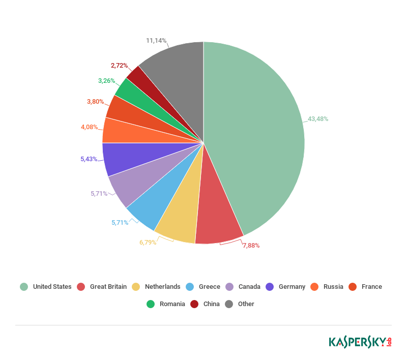 DDoS attacks in Q4 2018 | Securelist