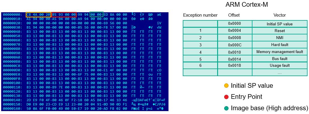 Hacking Microcontroller Firmware through a USB   Securelist