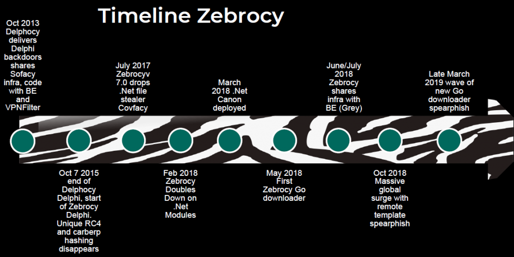 - TimelineZebrocy 1024x513 - Zebrocy's Multilanguage Malware Salad | Securelist