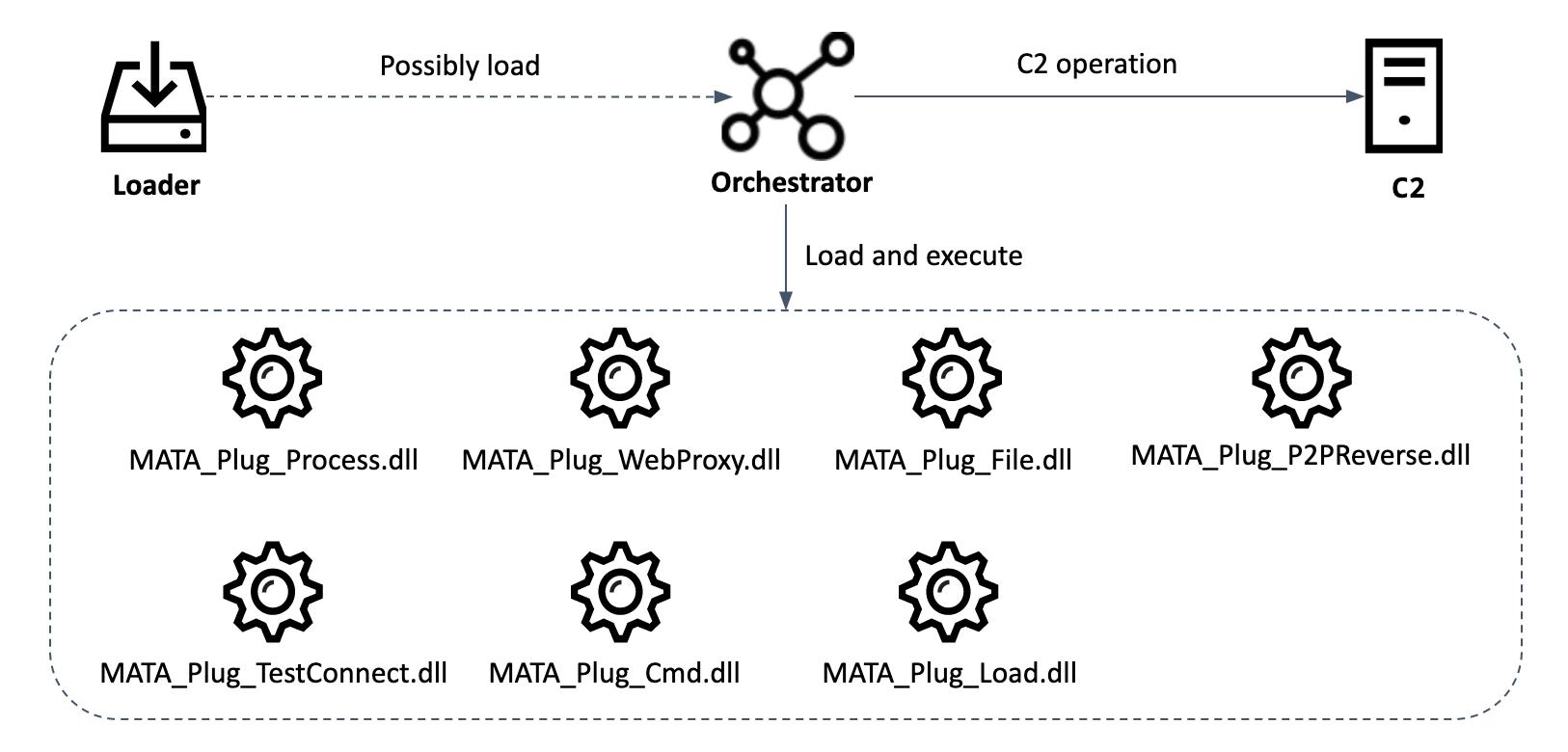 MATA: Multi-platform targeted malware framework | Securelist