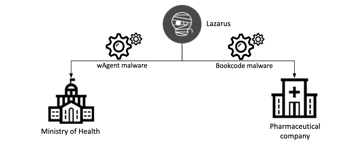 "The hacking team ""Lazarus"" targets research for COVID-19 vaccines!"