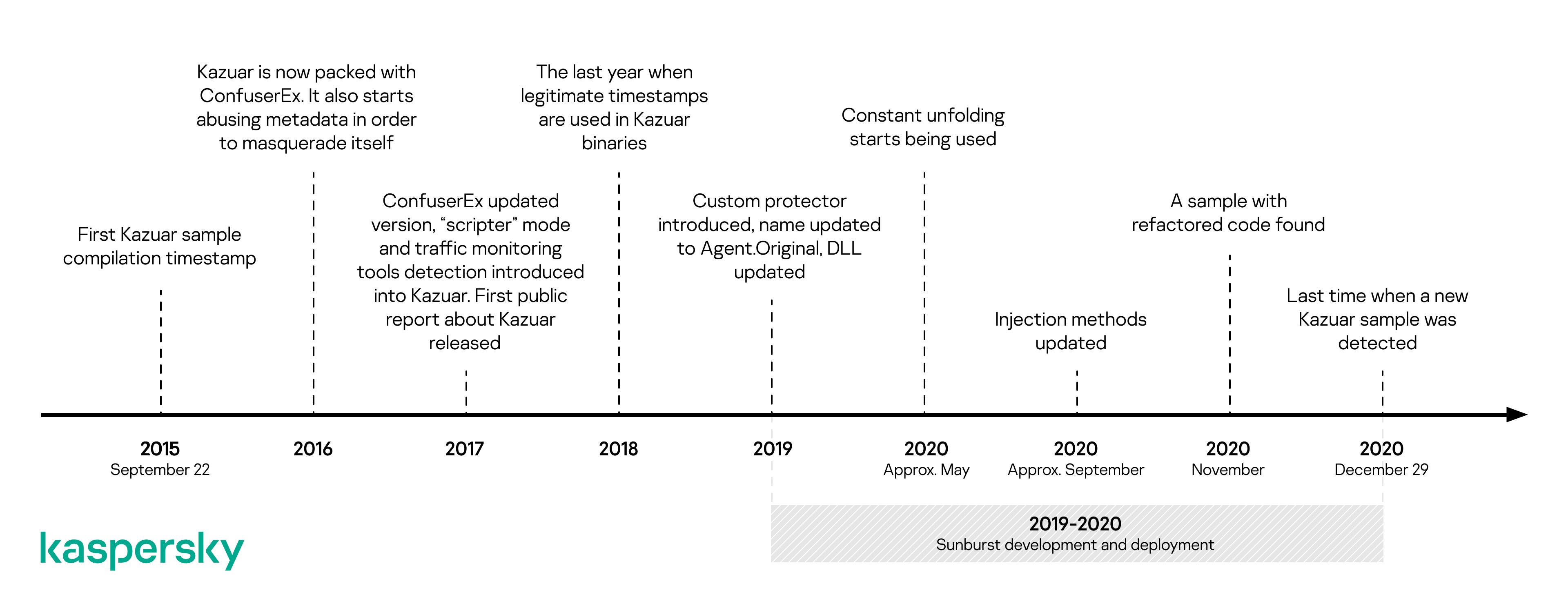 IT threat evolution Q1 2021