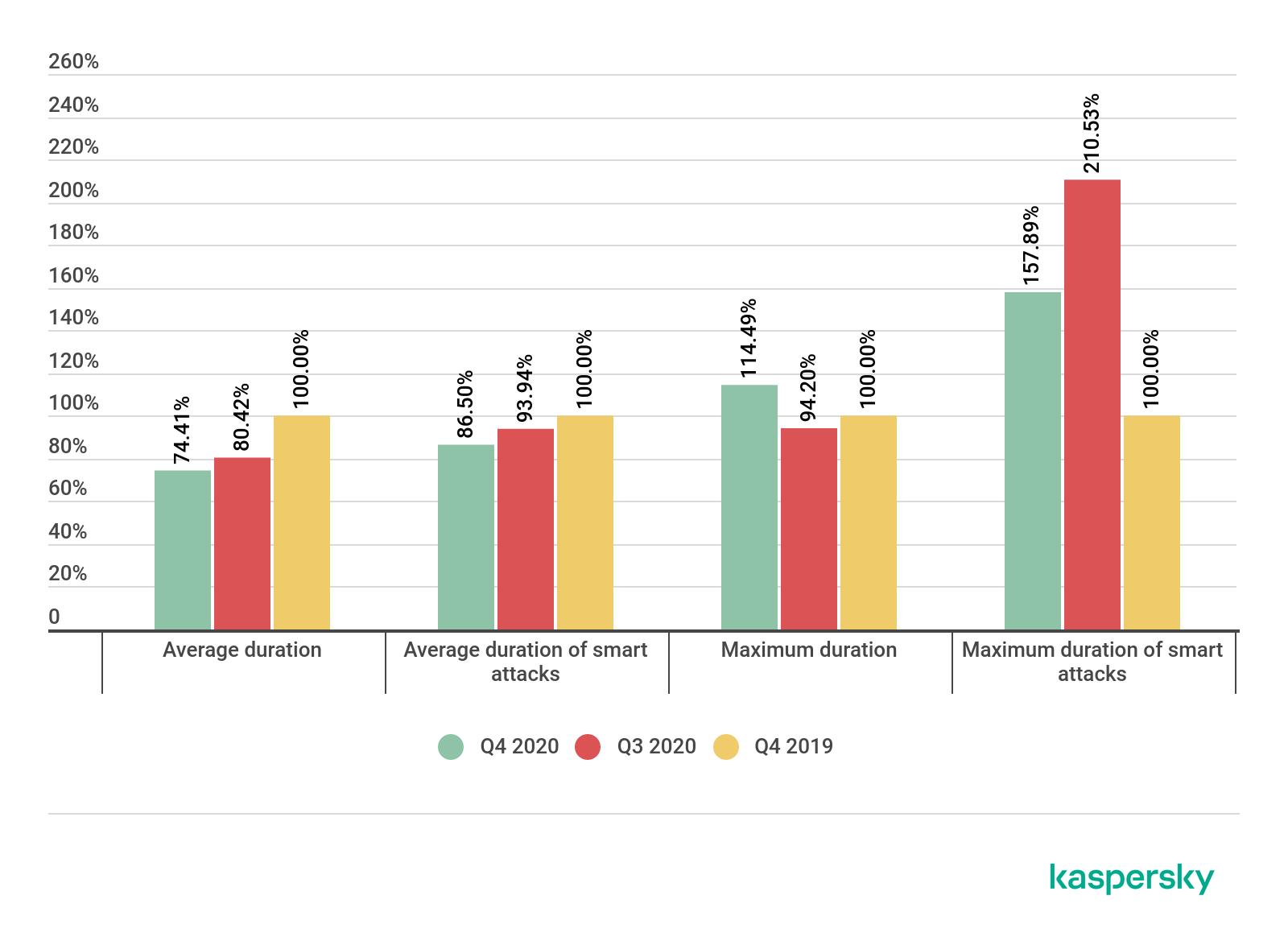 DDoS attacks in Q4 2020