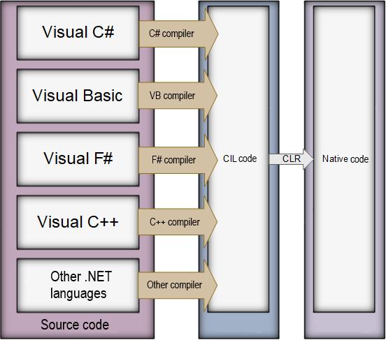 Common Language Runtime. Source: https://ru.wikipedia.org/wiki/Common_Language_Runtime