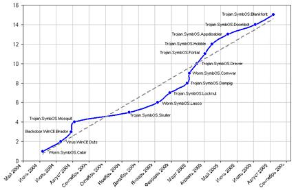 Рис.1. Увеличение количества известных семейств мобильных вирусов.