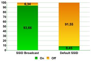 Процентное соотношение сетей с настройками по умолчанию.