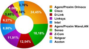 Использованное оборудование, в процентах от общего числа обнаруженных сетей.