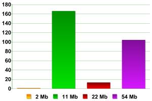 Количественное соотношение AP по скорости передачи данных.