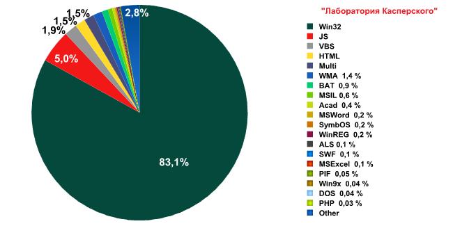 Развитие информационных угроз в третьем квартале 2009 года