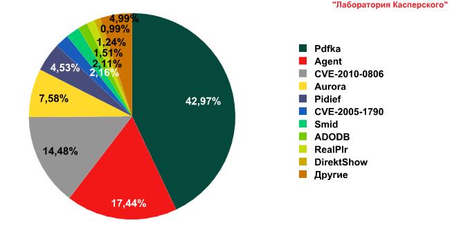 Развитие информационных угроз в первом квартале 2010 года