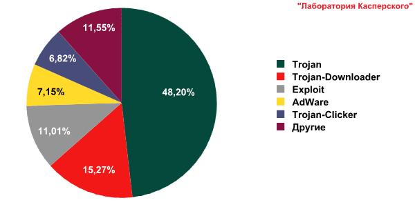 Развитие информационных угроз во втором квартале 2010 года