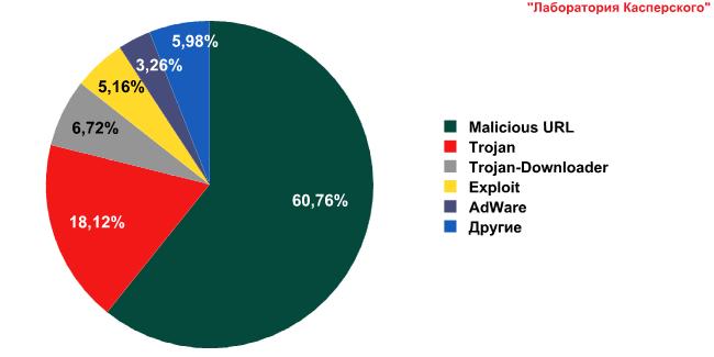 Развитие информационных угроз в третьем квартале 2010 года