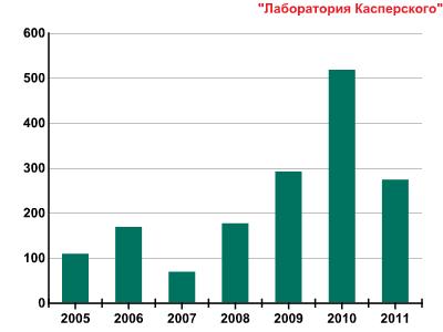 Развитие информационных угроз в первом квартале 2011 года