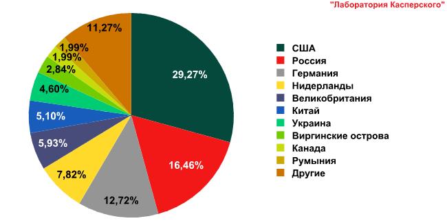 Развитие информационных угроз в третьем квартале 2011 года