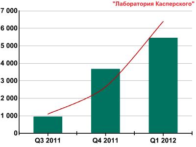Развитие информационных угроз в первом квартале 2012 года