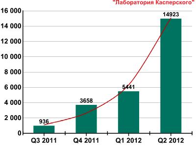 Развитие информационных угроз во втором квартале 2012 года
