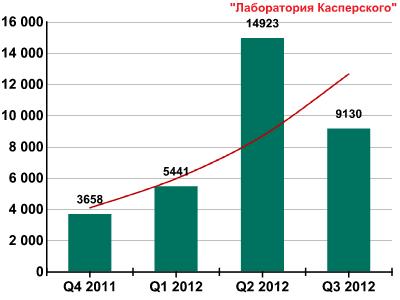 Развитие информационных угроз в третьем квартале 2012 года