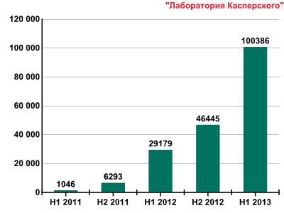 Развитие информационных угроз во втором квартале 2013 года