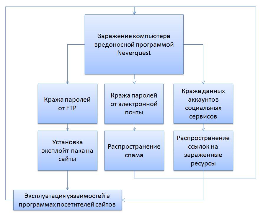 Схема распространения вредоносной программы Neverquest
