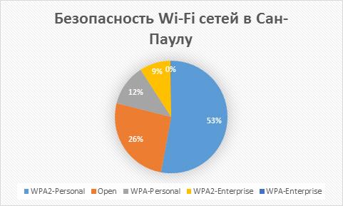 fifa3_wi-fi_security_ru_3