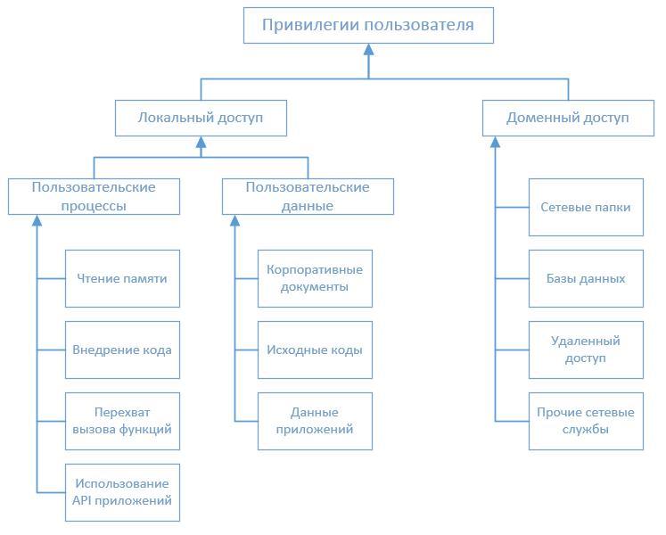 access_control_ru