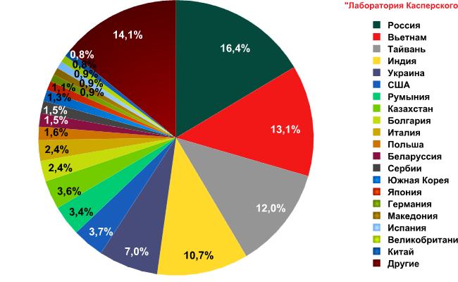 Страны – источники спама в Рунете