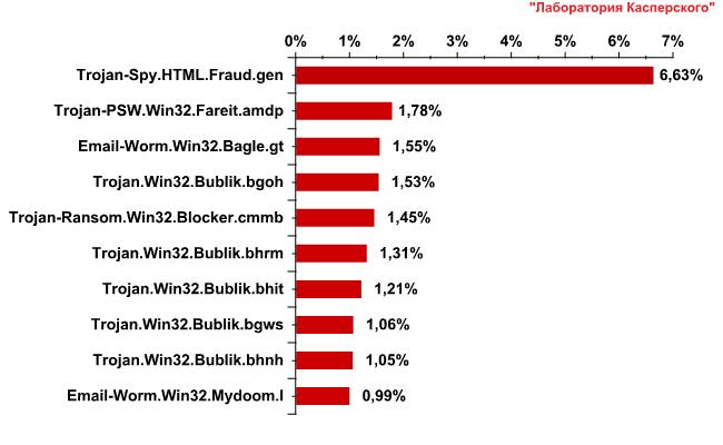TOP 10 вредоносных программ, распространявшихся по электронной почте