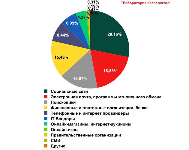 Распределение TOP 100 организаций, атакованных фишерами, по категориям