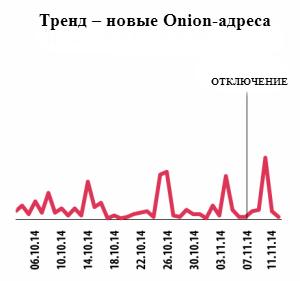 trend-onions