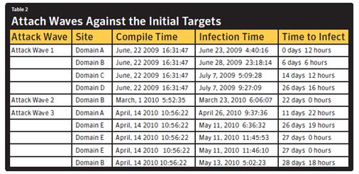Скриншот из отчета Symantec