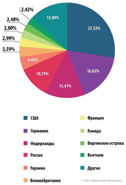 Распределение по странам источников веб-атак, ноябрь 2013 – октябрь 2014