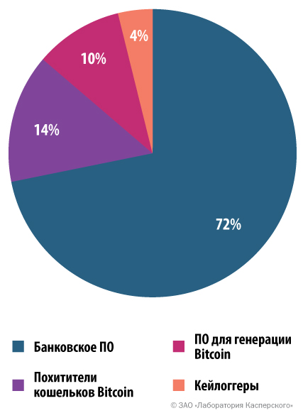 Распределение атак, нацеленных на деньги пользователей, по типам вредоносного ПО, 2014 год