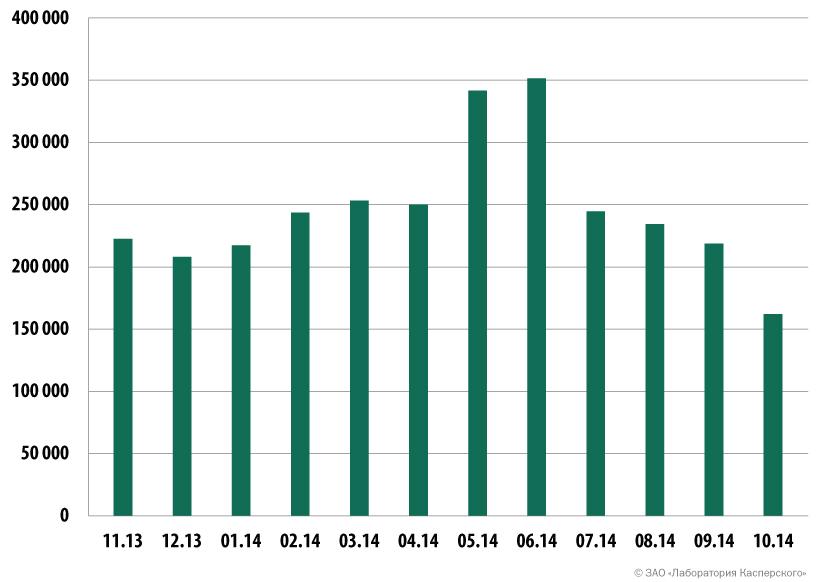 Число компьютеров, атакованных банковским вредоносным ПО, ноябрь 2013 – октябрь 2014