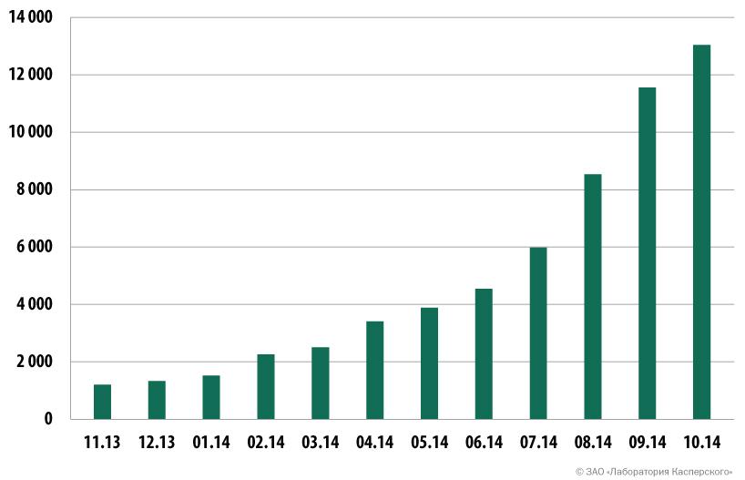 Количество мобильных банковских троянцев в коллекции