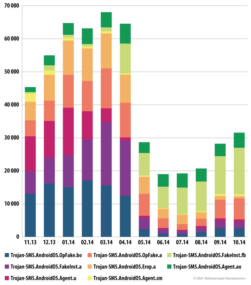 Количество пользователей, атакованных популярными SMS-троянцами (ноябрь 2013 – октябрь 2014)