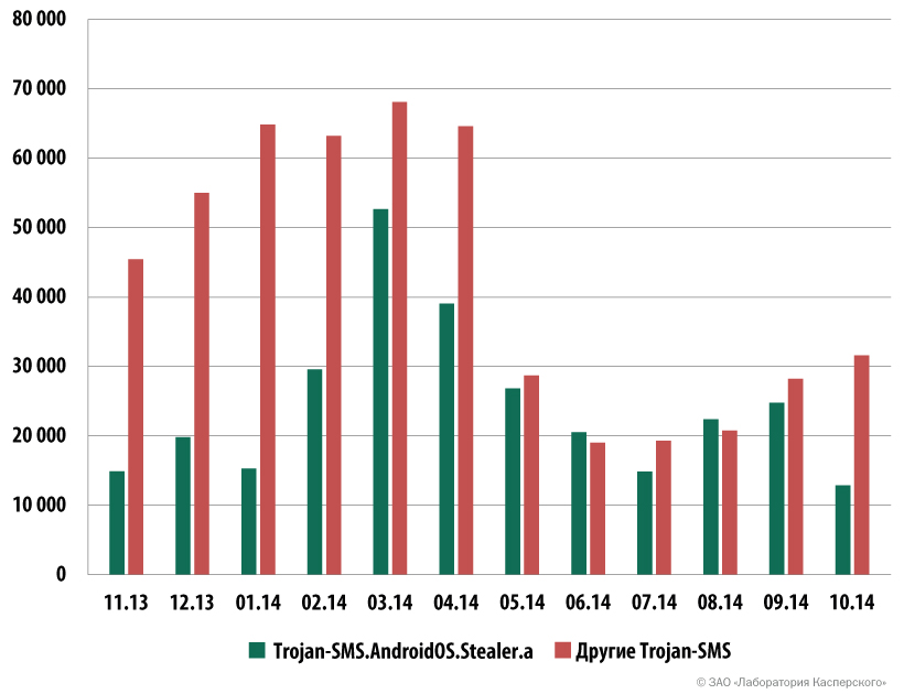 Количество пользователей, атакованных Trojan-SMS.AndroidOS.Stealer.a и остальными SMS-троянцами (ноябрь 2013 – октябрь 2014)
