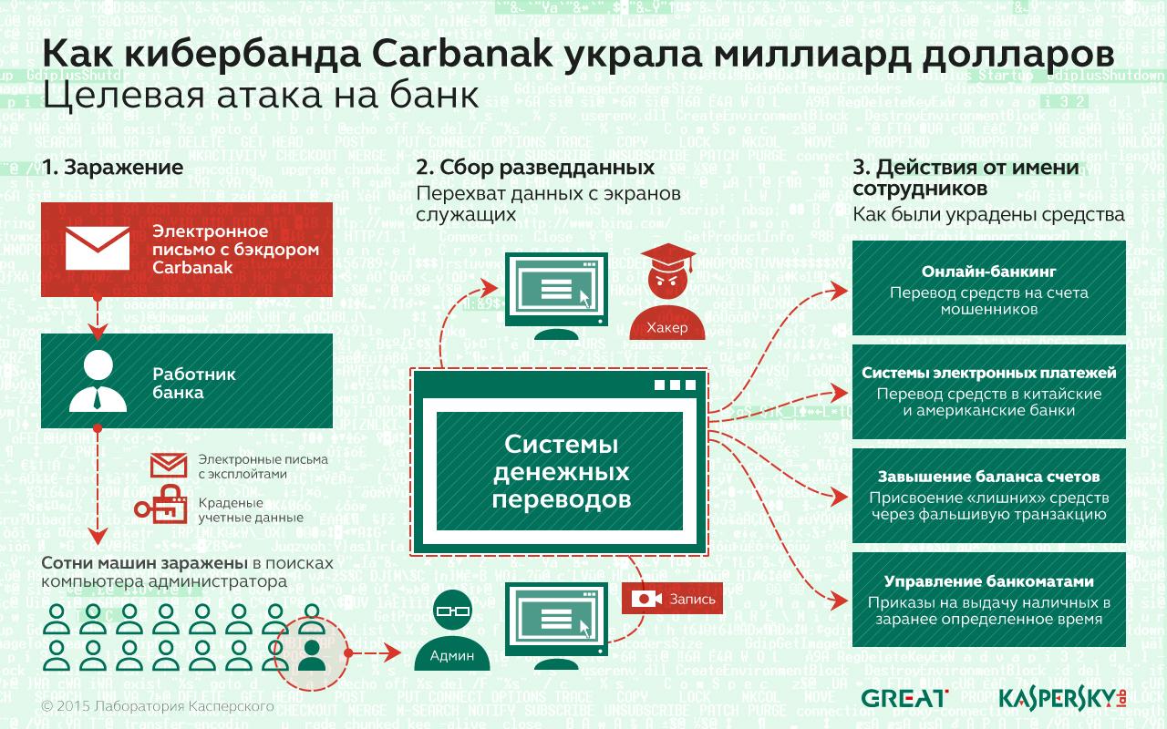 Carbanak_1_ru