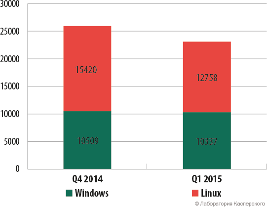 Количество атак с Windows- и Linux-ботнетов, Q4 2014 и Q1 2015